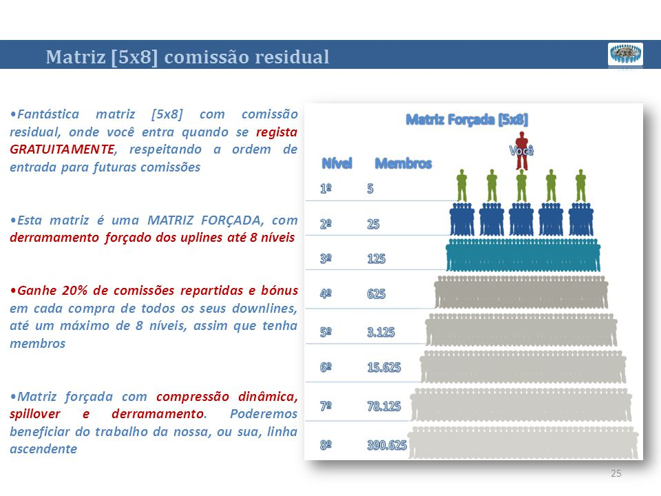 Matriz [5x8] comissão residual